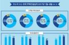 상반기 주택 분양 30% ·인허가 15% 감소(상보)
