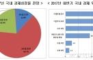 """국내기업 """"하반기 경기 회복세 확대, 1순위 정책은 '규제완화'"""""""