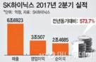 SK하이닉스 하반기 투자 2배 늘린다…올해 총 9.6조 '사상최대'