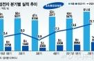 삼성전자 반도체 이익률 45.7%…'쿼드러플 크라운'(종합)