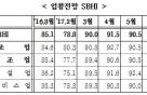 中企 업황전망, 2개월 연속 하락…장마·휴가 원인