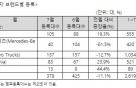 7월 수입상용차 378대 판매 전월비 11%↓..볼보트럭 1위