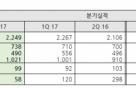 NHN엔터 2Q 영업익 99억… 전년比 4%↓