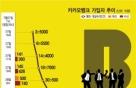 사라진 '카카오뱅크 이용현황 보고서'