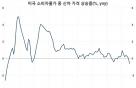 미국 인플레이션 지표, 5개월 연속 '실망'