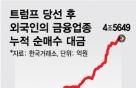 """[내일의전략]트럼프발 금융규제 완화 """"韓 은행주 36% 상승여력"""""""