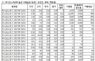 [표]미니코스피200 옵션 시세표-17일