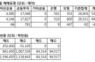 [표]코스피200 선물 투자자별 매매동향-17일