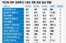 [단독]박근혜 '경제혁신 3개년 계획' 실패
