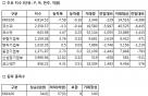 [표]증권거래현황-18일