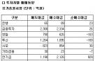 [표]코스피 투자자별 매매동향-18일