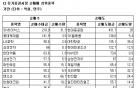 [표]코스피 기관 순매매 상위 종목-18일