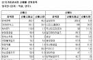 [표]코스피 외국인 순매매 상위 종목-18일