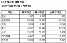 [표]코스닥 투자자별 매매동향-18일