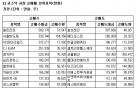 [표]코스닥 기관 순매매 상위 종목-18일