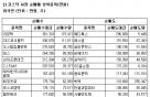 [표]코스닥 외국인 순매매 상위 종목-18일