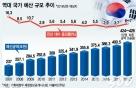 [단독]내년 적자예산 편성, '25조 적자국채' 발행