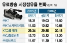 점유율 33% 합산규제 존속? 폐지?...딜레마 빠진 유료방송