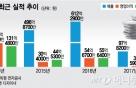 "RFHIC ""5G 장비 핵심 부품 국산화…매출 80%가 수출"""