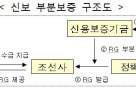 """""""중소 조선사 살려놓자""""…정부, 4년간 RG 1000억 공급"""