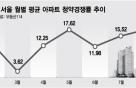 '8·2 찬바람'에도…뜨거웠던 8월의 서울 청약경쟁률