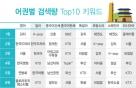 외국인의 한국 키워드, 영어는 '김치'…모든 언어론 '부산'