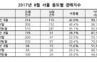 8월 서울 주택 경매 낙찰가율 부동산 규제 여파에 급락