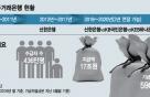 600조 국민연금 주거래은행 놓고 시중은행 쟁탈전