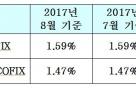 8월 기준 코픽스, 전달과 동일…신규 1.47%·잔액 1.59%