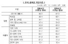 中企 추석상여금 67만원…휴무 10일 중 7.6일