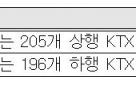 코레일 역귀성 특별상품 판매…KTX 4명에 10만원