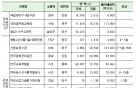 서초 한국교육개발원 등 15개 공공기관 사옥 매각