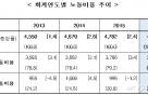 지난해 대기업-영세사업장 月 인건비 격차 315만5000원