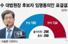 """김명수 대법원장 만든 '38표의 마법'…국민의당 """"28명 '찬성' 추정"""""""
