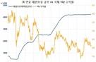 美 연준 역사적 양적긴축 개시…궁금증 풀이(3)