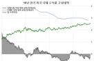 美 연준 역사적 양적긴축 개시…궁금증 풀이(4)