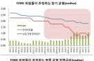 美 연준 역사적 양적긴축 개시…궁금증 풀이(5)