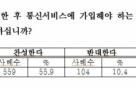 """[2017 국감]단말기자급제 '찬성' 56%..""""요금구조 불신'"""