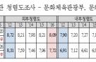 [2017 국감]문체부·문화재청 청렴도 바닥권…내부평가 더 심각