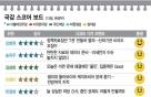 [국감 스코어보드-환노위(13일)]산하기관 비리·화학물질 문제 '질타'