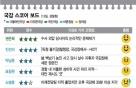 [국감 스코어보드-행안위(13일)]시대착오적 이념 논쟁에 치안 국감 표류