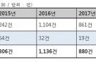 """[2017 국감]1인방송 신고건수 급증…""""전담 모니터링팀 구성해야"""""""