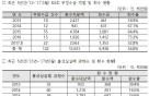 [2017 국감]中企 R&D 지원 부정수급·불성실실패 환수율 38% 그쳐