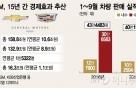 한국GM, 우울한 창립15주년 …철수설 vs 역할론