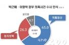 """국민 65% """"舊정권 수사, 보복 아닌 적폐청산""""…文 지지율 68.5%-리얼미터"""