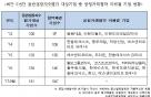 [2017 국감]동반성장 기업 일부 공정거래협약 없이 평가