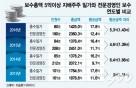 [단독]고액연봉 임원들도 양극화, 임원끼리도 10배 격차