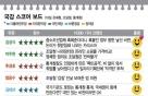 [국감 스코어보드-기재위(16일)]기재위-조달청 '엇박자', 피해는 중소조선업체만..