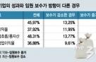 """[단독]성과에 연동된 성과급 비중 겨우 5% """"성과없어도 억대연봉 문제"""""""