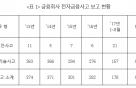 """[국감 2017]""""금융사 전자금융사고, 최근 5년간 1506건"""""""